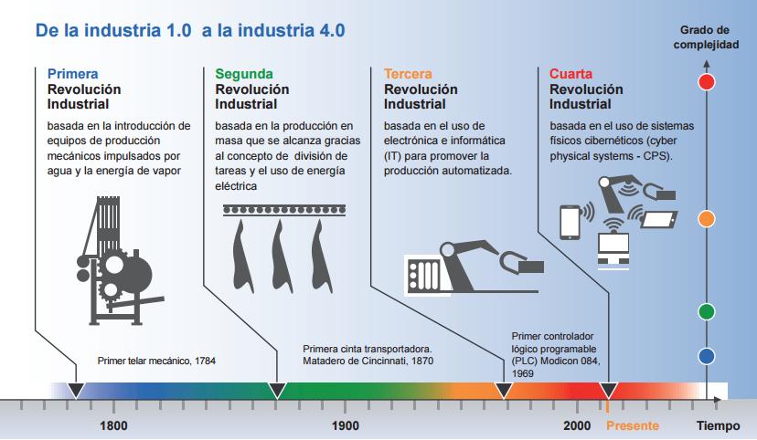 Industria 4.0 retos y oportunidades