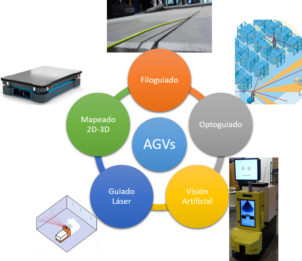 AGVs, Automated Guided Vehicles, still do not know what they are